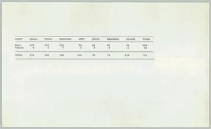 Primary view of object titled '[Table of court cases comparing male and female defendants against Dallas County judges]'.