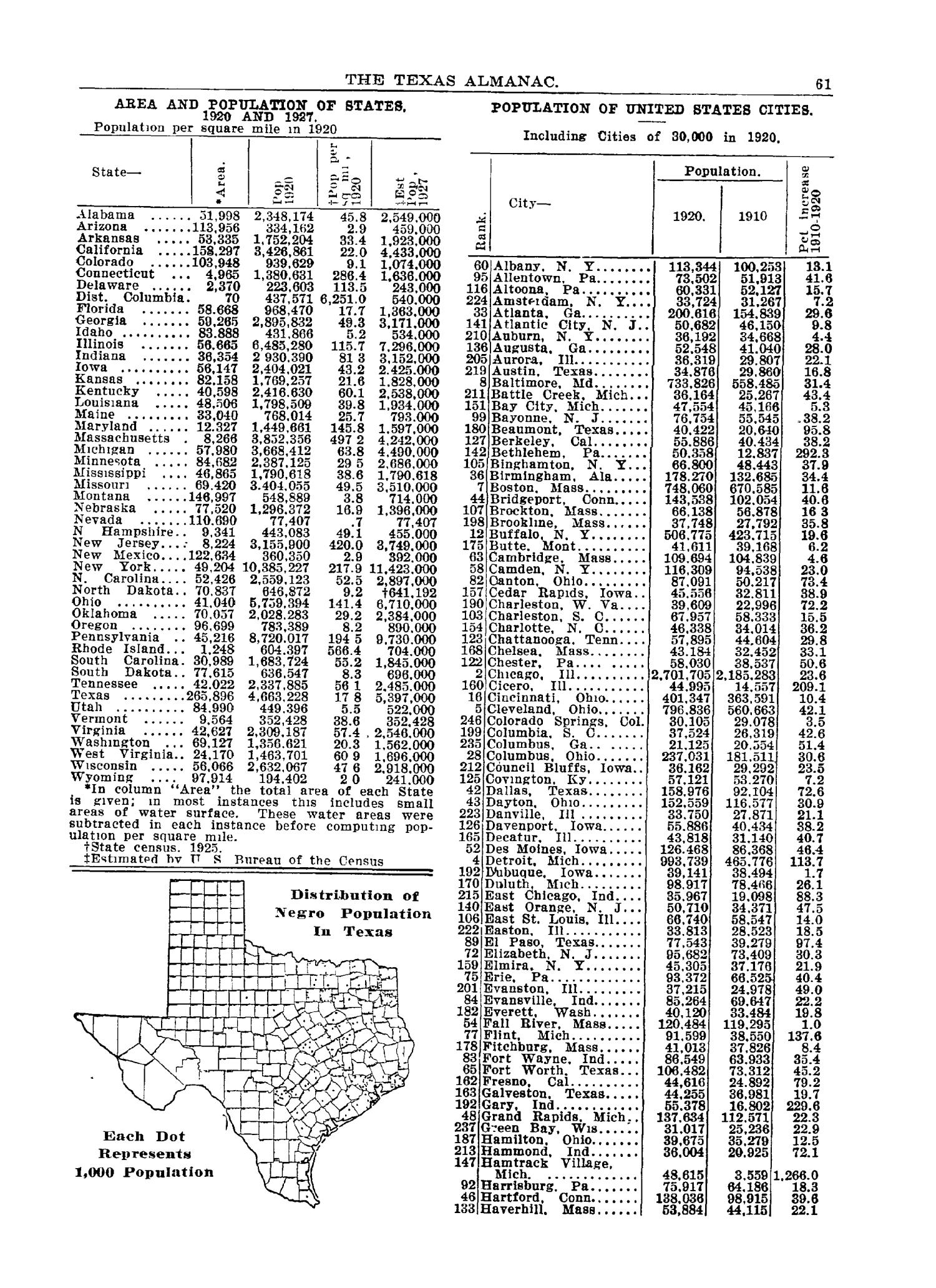 The 1928 Texas Almanac and State Industrial Guide                                                                                                      61