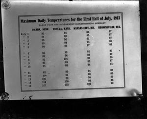 Primary view of object titled 'Maximum daily temperatures for the first half of July, 1913'.