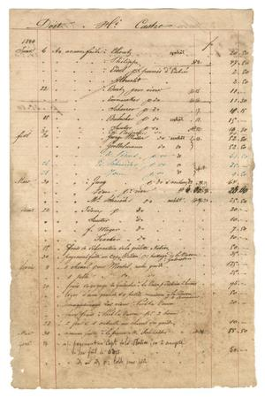 Primary view of object titled '[Balance sheet for financial transactions related to Castroville, 1843-1844]'.