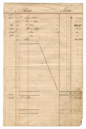 Primary view of object titled '[Balance sheet showing financial transactions, January 1844 to October 1846]'.