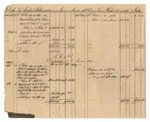 [Balance sheet showing various financial transactions, September and October 1846]