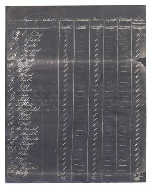 Primary view of object titled '[Voting results tally sheet, October 13, 1845]'.