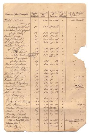 Primary view of object titled '[Document listing the names of colonists, June 20, 1851 to March 16, 1852]'.