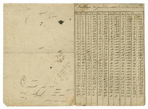 Primary view of [Chart showing days of the months, 1832]