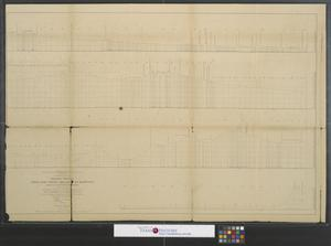 Primary view of object titled 'General profile from Fort Smith, Arkansas, to Martinez near San Francisco California, 1853-4  to accompany the Maps of Explorations and Surveys made under the direction of the Hon. Jefferson Davis, Secretary of War'.