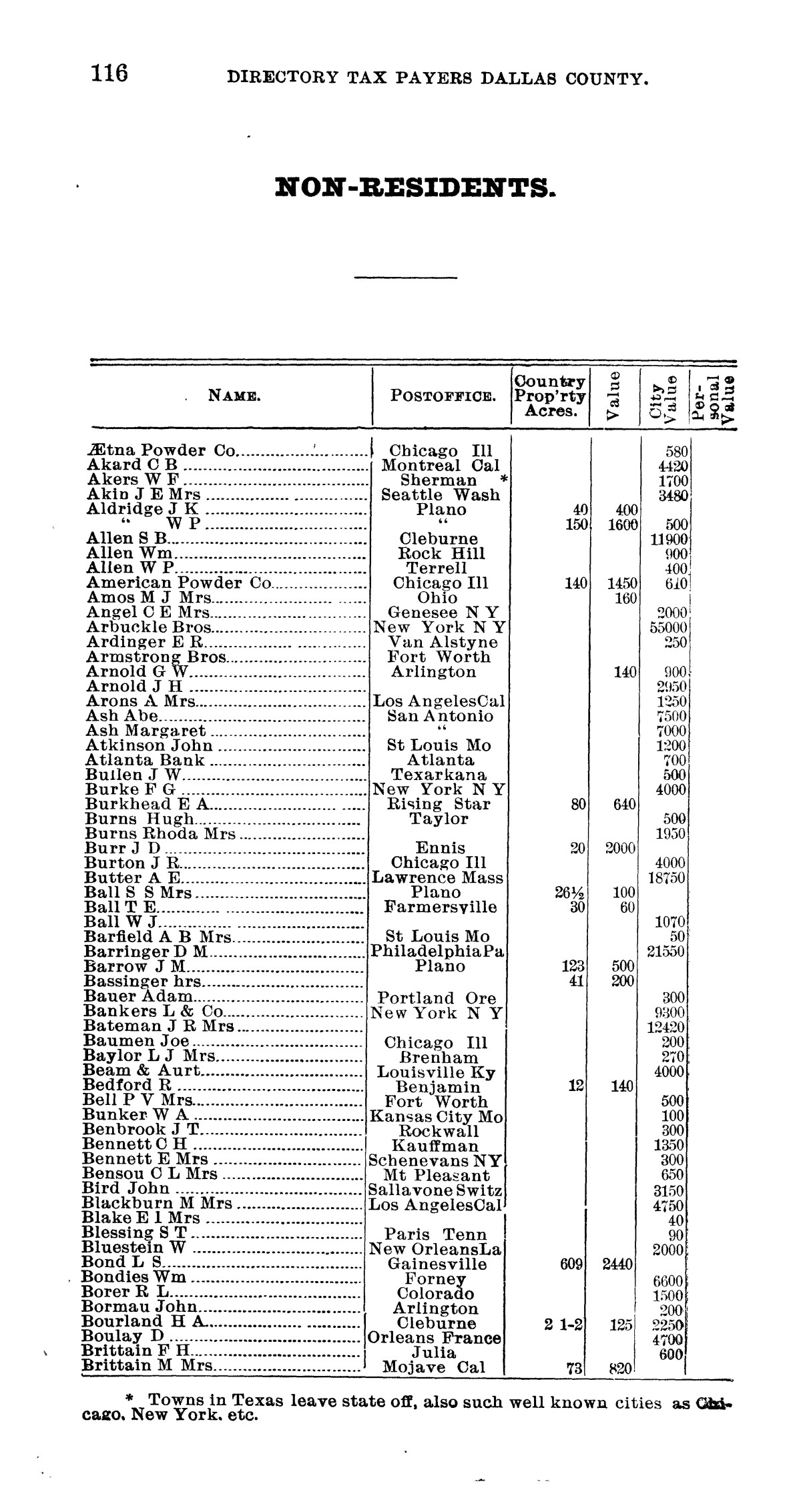 Official directory, taxpayers of Dallas County, Texas                                                                                                      116