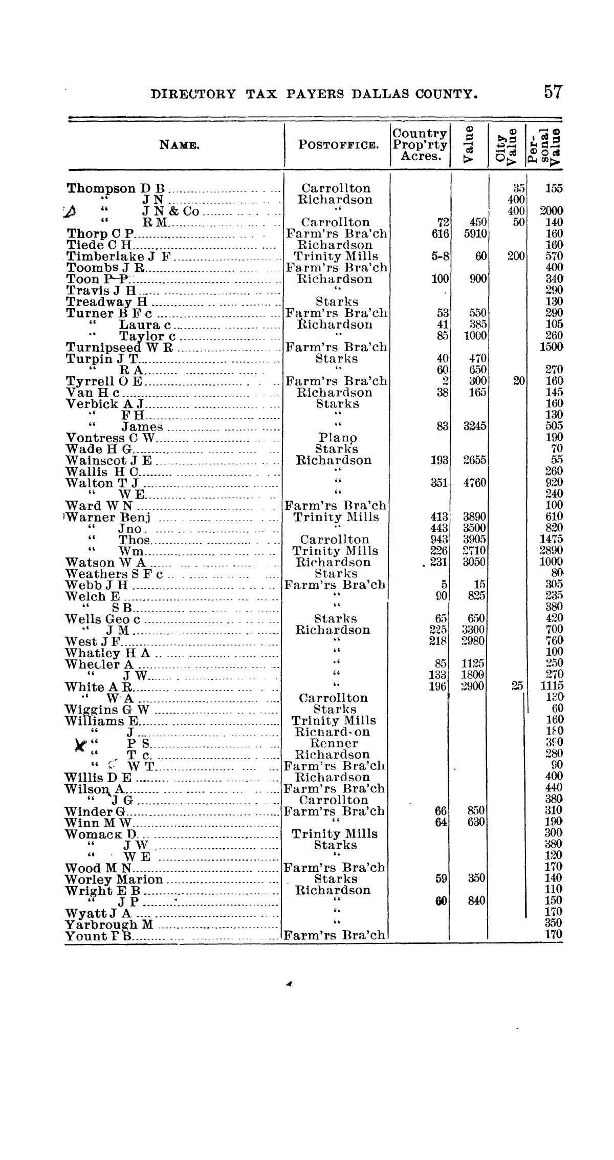 Official directory, taxpayers of Dallas County, Texas                                                                                                      57