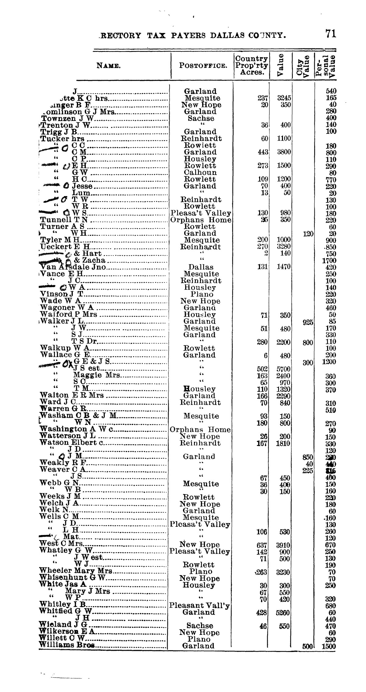 Official directory, taxpayers of Dallas County, Texas                                                                                                      71