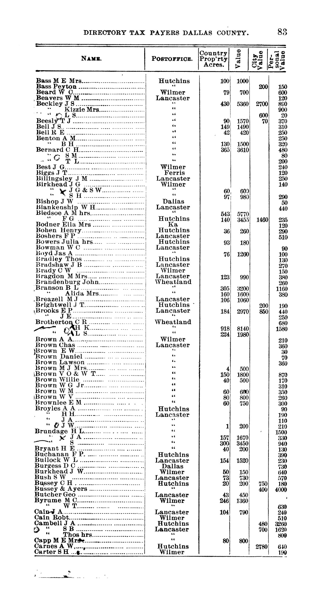 Official Directory: Taxpayers of Dallas County, Texas                                                                                                      83