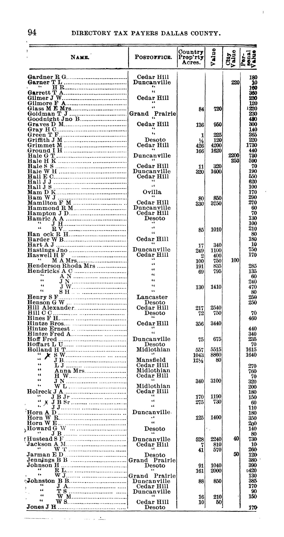 Official directory, taxpayers of Dallas County, Texas                                                                                                      95