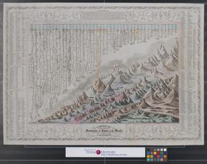 Primary view of object titled 'A combined view of the principal mountains & rivers in the world : with tables showing their relative heights & lengths.'.