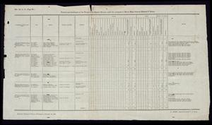 "Primary view of object titled '""Position and distribution of the Troops in the Eastern Division, under the command of Brevet Major General Edmund P. Gaines""'."
