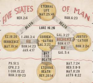 Primary view of object titled 'Five States Of Man'.