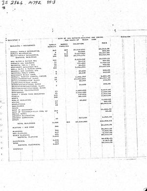 Primary view of object titled 'City of San Antonio Monthly Report of Demolitions, Monthly Permit Report, and Monthly Board of Adjustment & Historic Report: March 1984'.