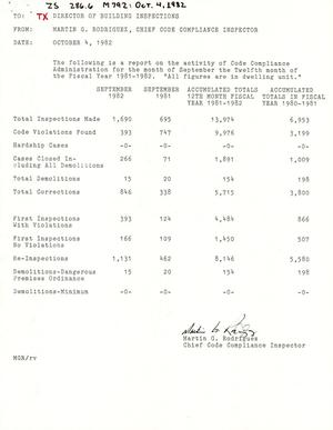 Primary view of object titled 'City of San Antonio Monthly Report of Demolitions, Monthly Minimum Housing Report, Monthly Permit Report, and Monthly Board of Adjustment & Historic Report: September 1982'.