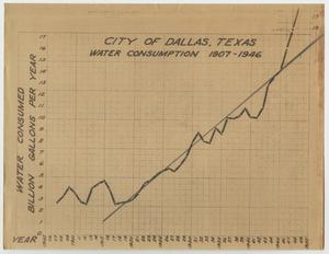Primary view of object titled 'City of Dallas, Texas Water Consumption 1907-1946'.