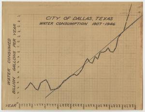 City of Dallas, Texas Water Consumption 1907-1946