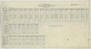 Primary view of object titled 'High School Building, Pecos, Texas: Tabulation of Bids'.