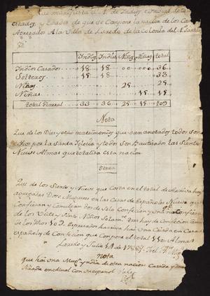 Primary view of [Census of Indians in Laredo]