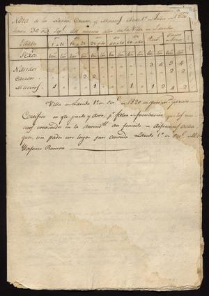 Primary view of [Three Documents with Laredo Statistics]