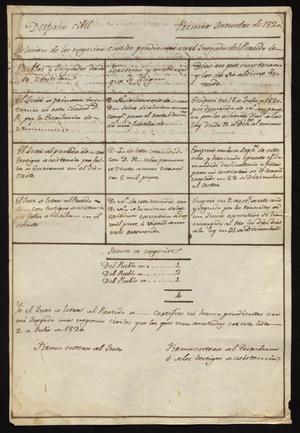 Primary view of object titled '[Two Lists of Pending Cases]'.
