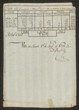 Primary view of [Census Report for Laredo]