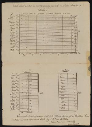 Primary view of object titled '[Census of Laredo for 1834]'.