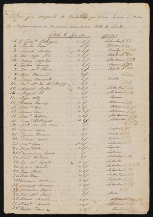 Primary view of object titled '[List of Eligible Voters]'.