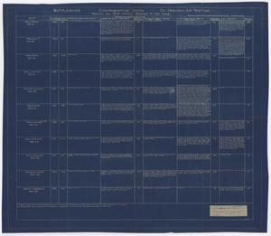 Primary view of object titled 'Periodic Air Testing, Comparative Data, BB-34 to BB39, BB43 to BB46, & BB48'.